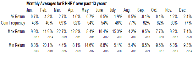Monthly Seasonal Roche Holding Ltd. (OTCMKT:RHHBY)
