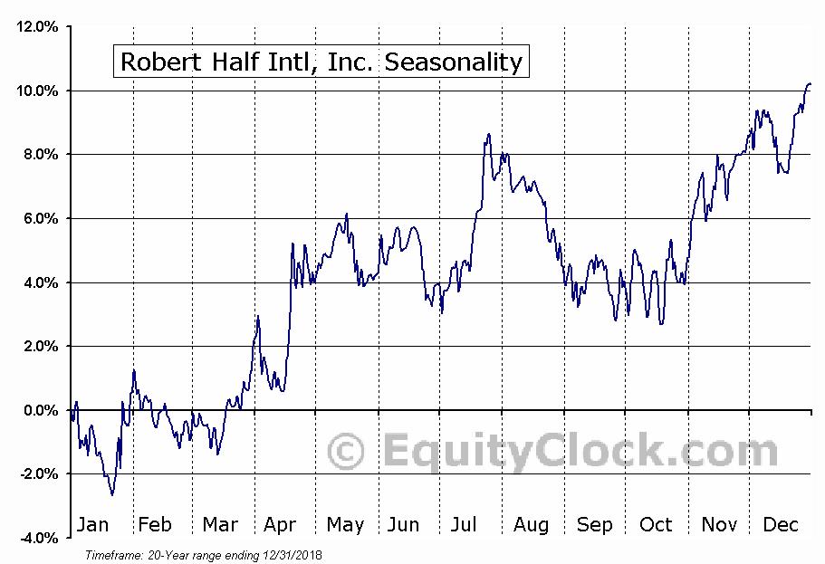Robert Half International Inc. Seasonal Chart