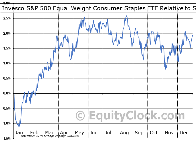 RHS Relative to the S&P 500