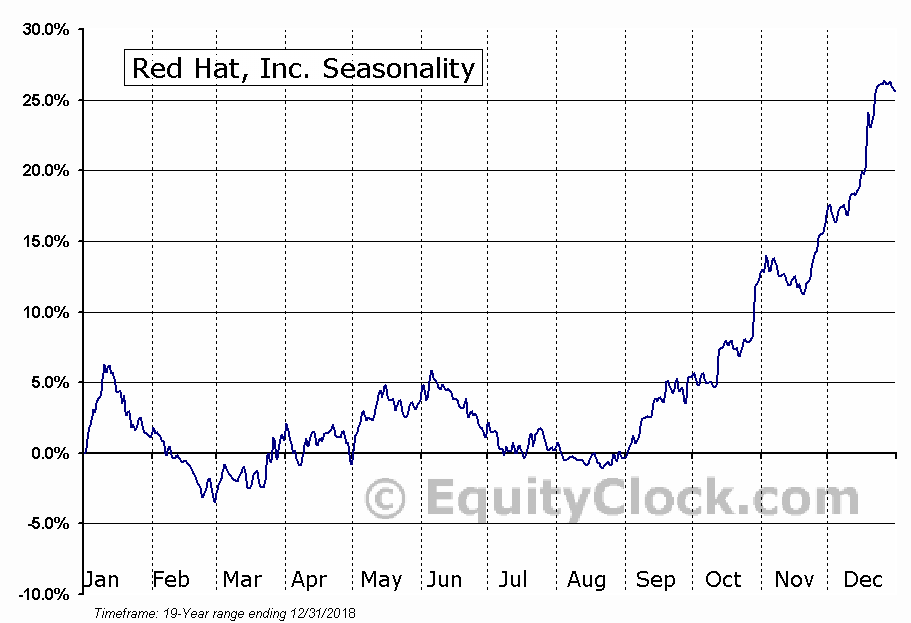 Red Hat, Inc.  (NYSE:RHT) Seasonal Chart