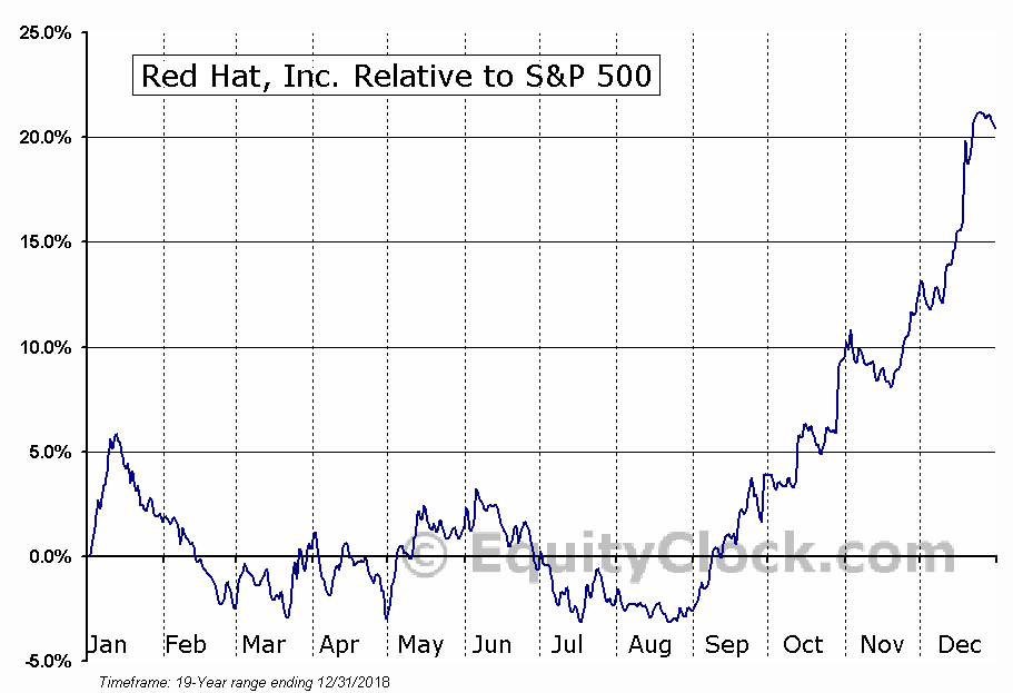 RHT Relative to the S&P 500
