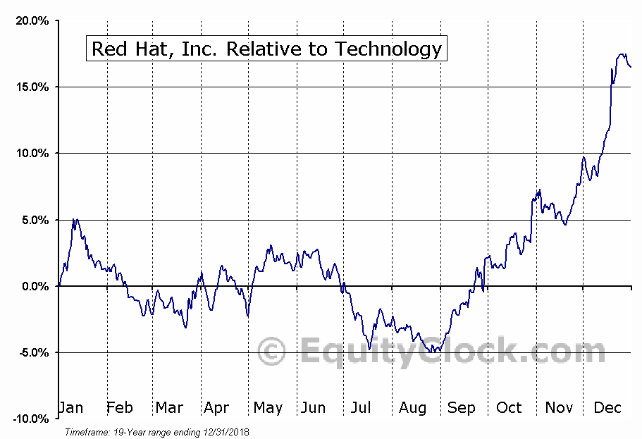 RHT Relative to the Sector