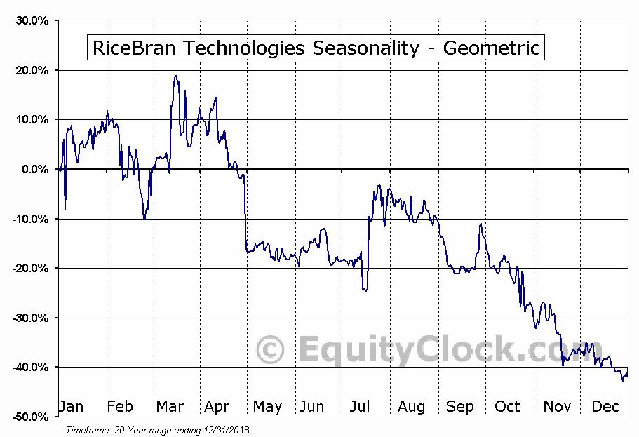 RiceBran Technologies (NASD:RIBT) Seasonality