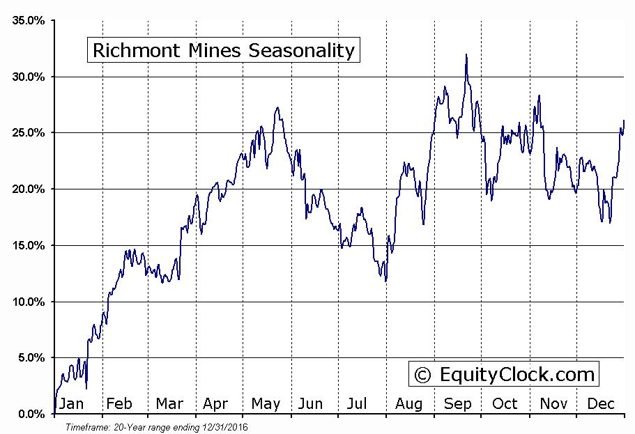 Richmont Mines (TSE:RIC) Seasonality