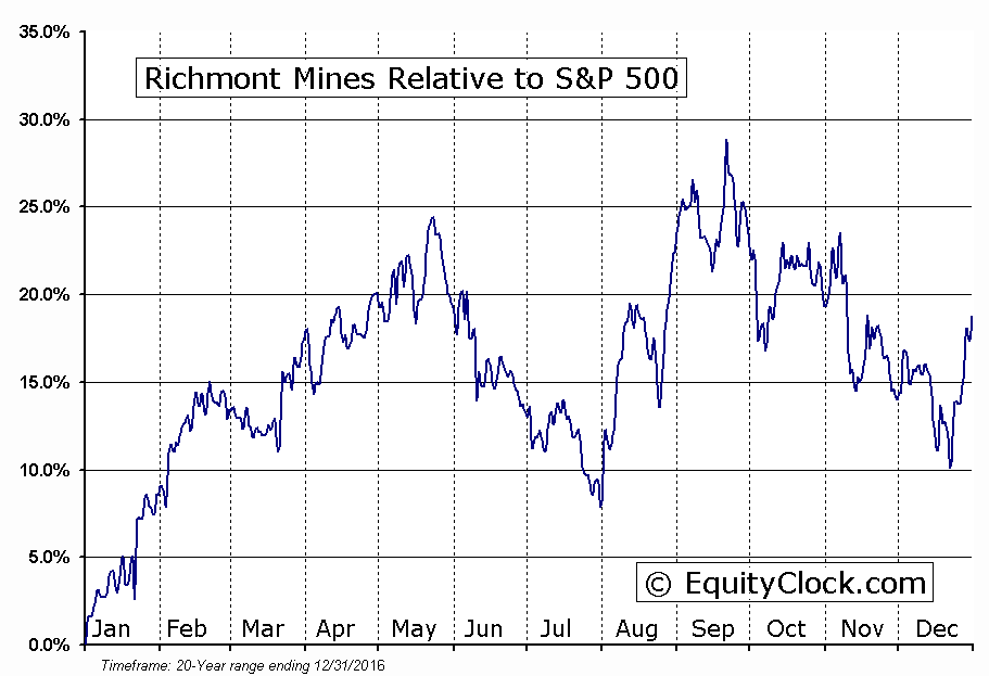RIC.TO Relative to the S&P 500