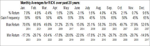Monthly Seasonal RCI Hospitality, Holdings (NASD:RICK)