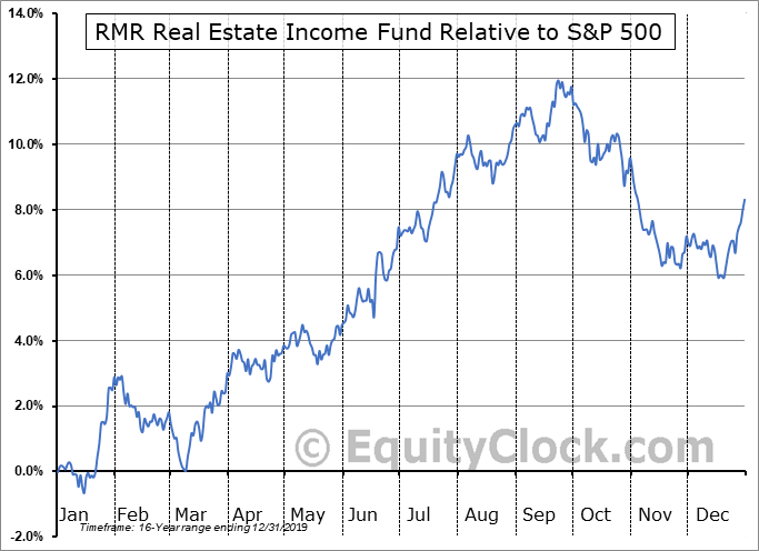 RIF Relative to the S&P 500