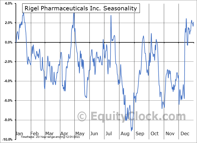 Rigel Pharmaceuticals Inc. (NASD:RIGL) Seasonality
