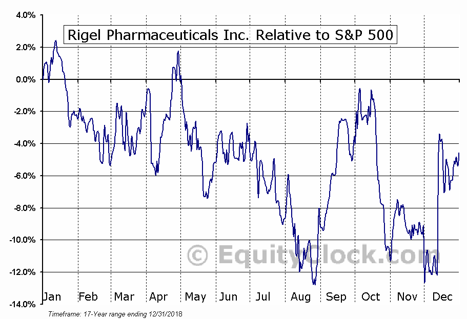 RIGL Relative to the S&P 500