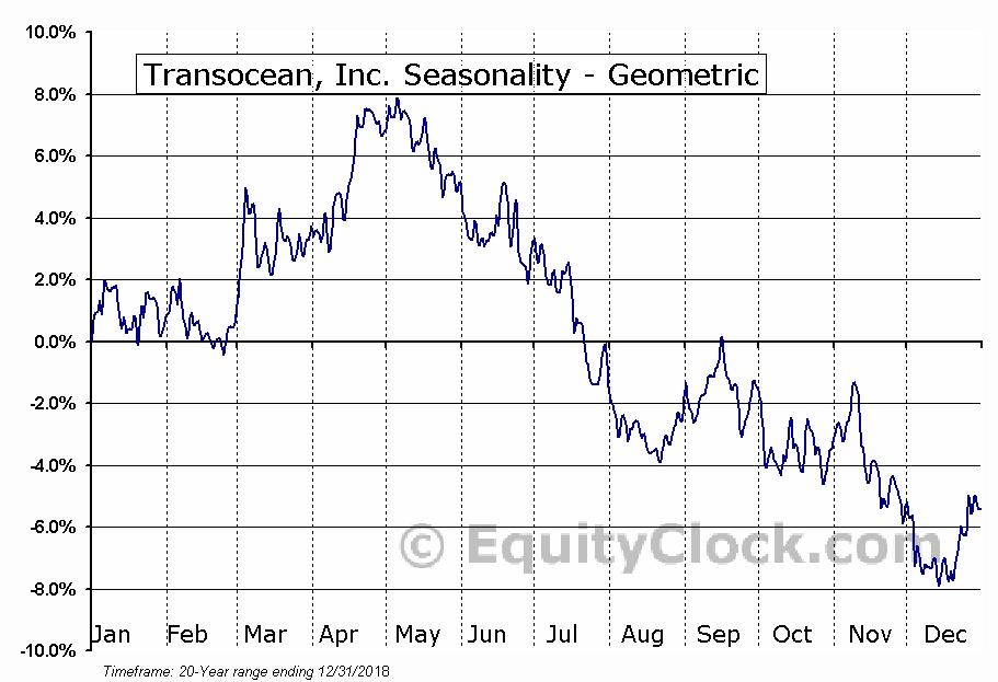 Transocean, Inc. (NYSE:RIG) Seasonality