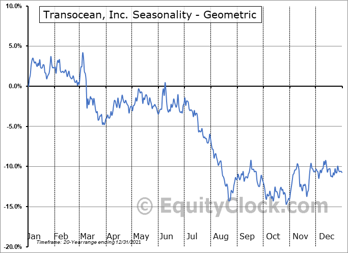 Transocean, Inc. (NYSE:RIG) Seasonality