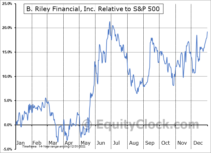 RILY Relative to the S&P 500