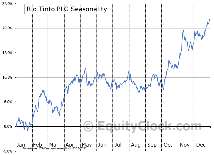 Rio Tinto PLC (NYSE:RIO) Seasonality