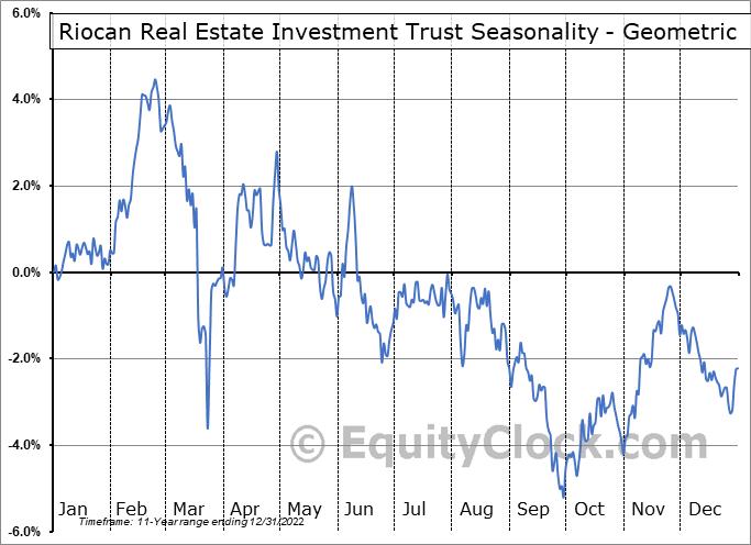 Riocan Real Estate Investment Trust (OTCMKT:RIOCF) Seasonality