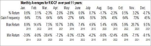 Monthly Seasonal Riocan Real Estate Investment Trust (OTCMKT:RIOCF)