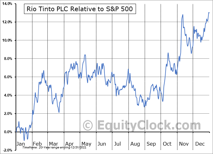RIO Relative to the S&P 500