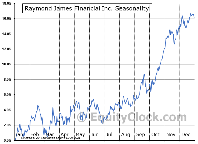 Raymond James Financial, Inc. Seasonal Chart