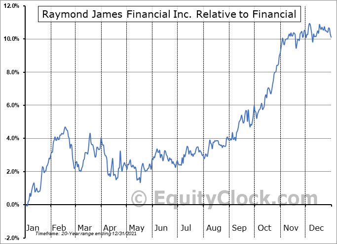 RJF Relative to the Sector