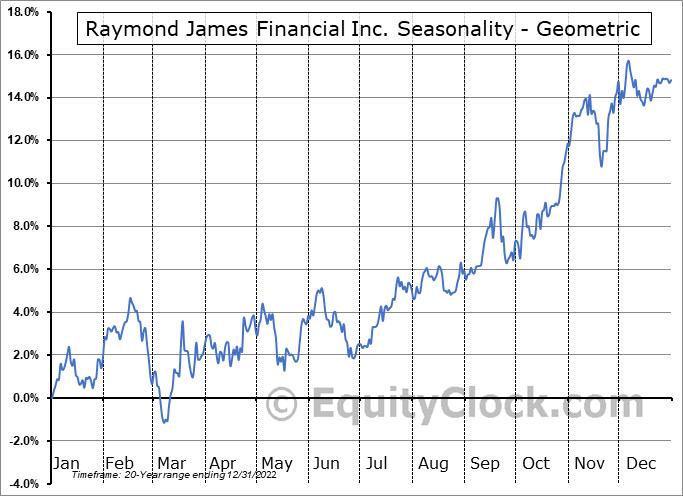 Raymond James Financial Inc. (NYSE:RJF) Seasonality