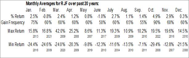 Monthly Seasonal Raymond James Financial Inc. (NYSE:RJF)
