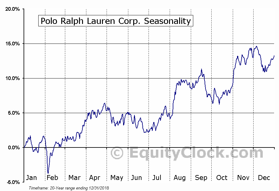 Polo Ralph Lauren Corporation  (NYSE:RL) Seasonality