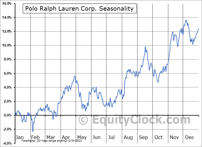 Ralph Lauren Corporation Seasonal Chart