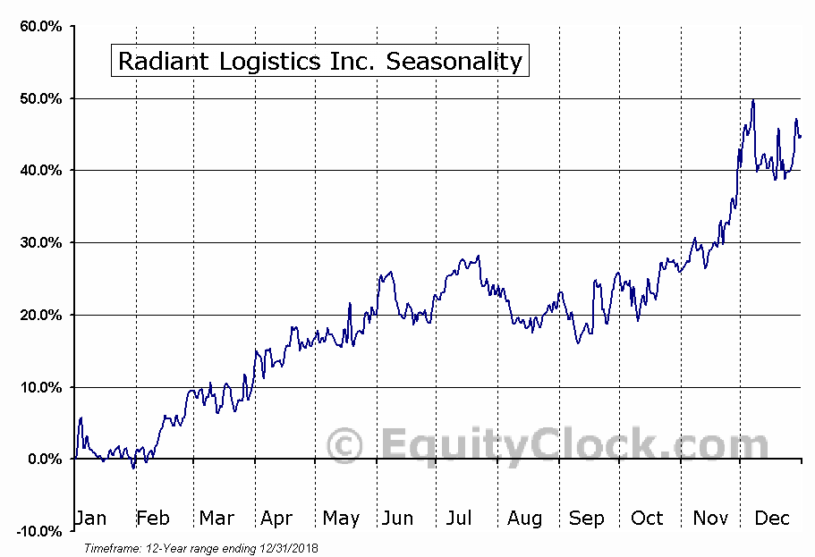 Radiant Logistics, Inc. (RLGT) Seasonal Chart