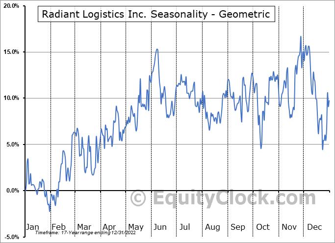 Radiant Logistics Inc. (AMEX:RLGT) Seasonality