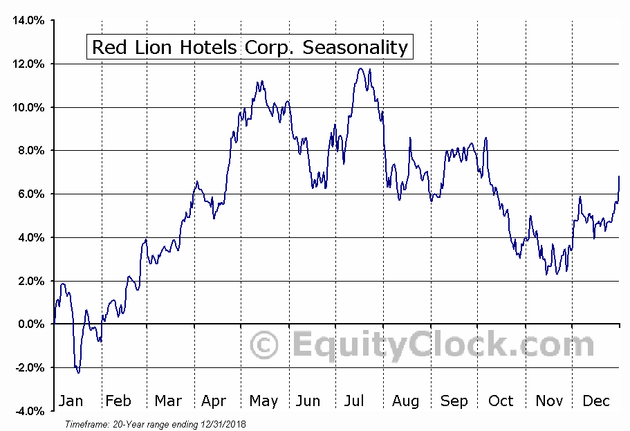 Red Lion Hotels Corporation (RLH) Seasonal Chart