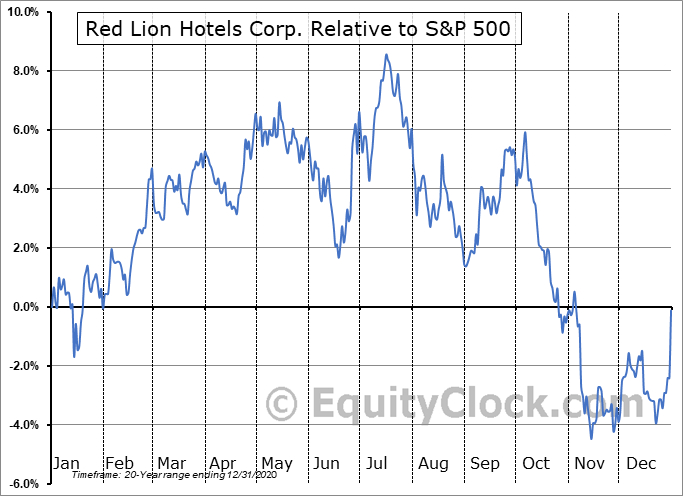 RLH Relative to the S&P 500