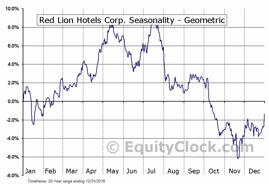 Red Lion Hotels Corp. (NYSE:RLH) Seasonality