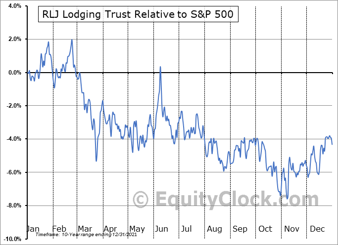 RLJ Relative to the S&P 500