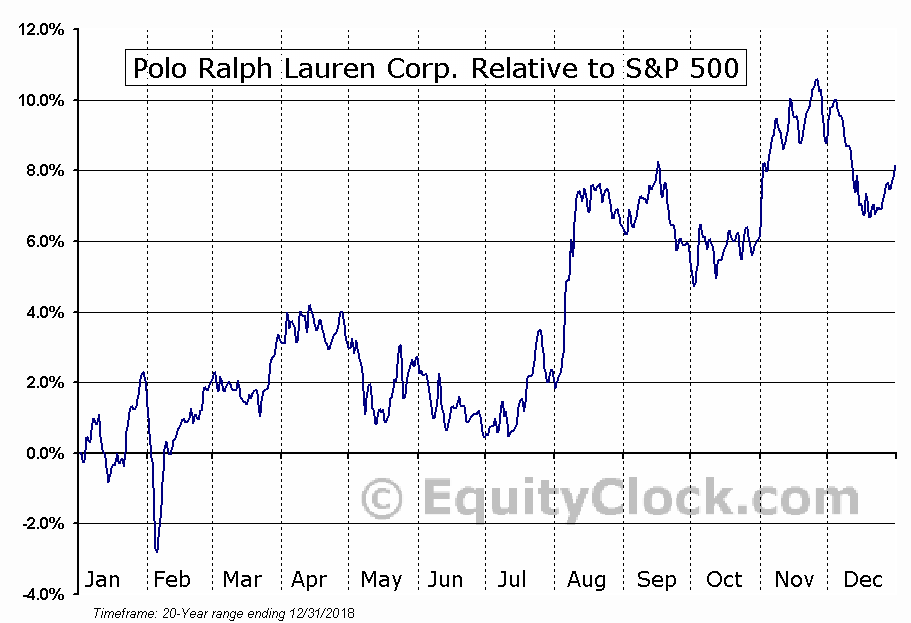 RL Relative to the S&P 500