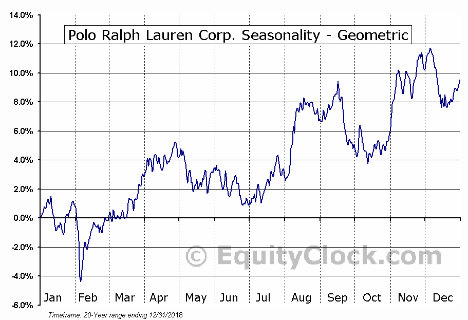 Polo Ralph Lauren Corp. (NYSE:RL) Seasonality