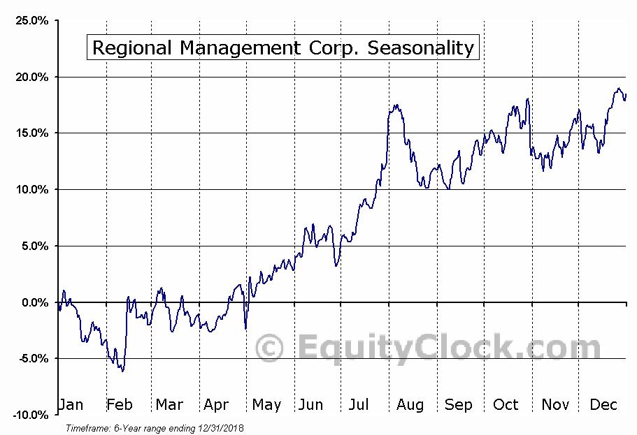 Regional Management Corp. (RM) Seasonal Chart