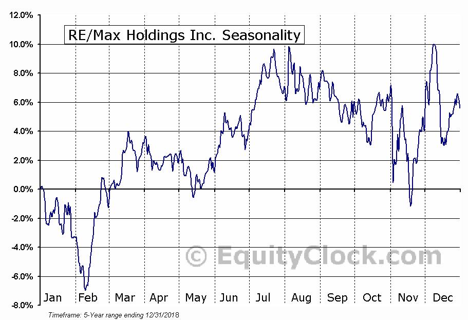 RE/Max Holdings Inc. (NYSE:RMAX) Seasonality