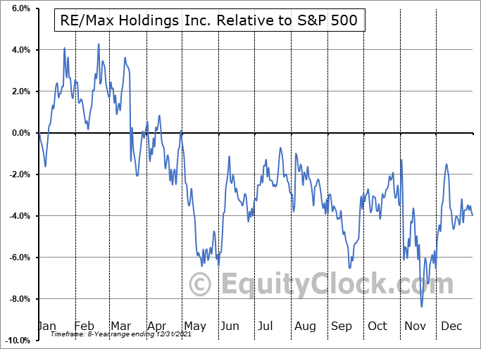 RMAX Relative to the S&P 500
