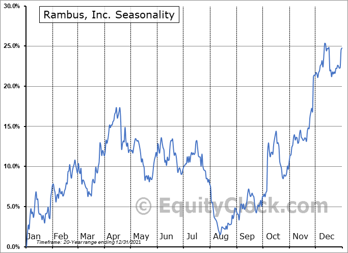 Rambus, Inc. Seasonal Chart