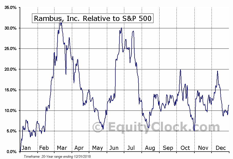RMBS Relative to the S&P 500