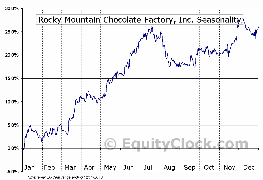 Rocky Mountain Chocolate Factory, Inc. (NASD:RMCF) Seasonal Chart