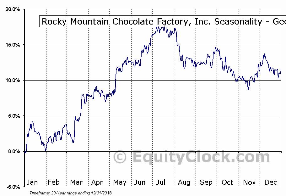 Rocky Mountain Chocolate Factory, Inc. (NASD:RMCF) Seasonality