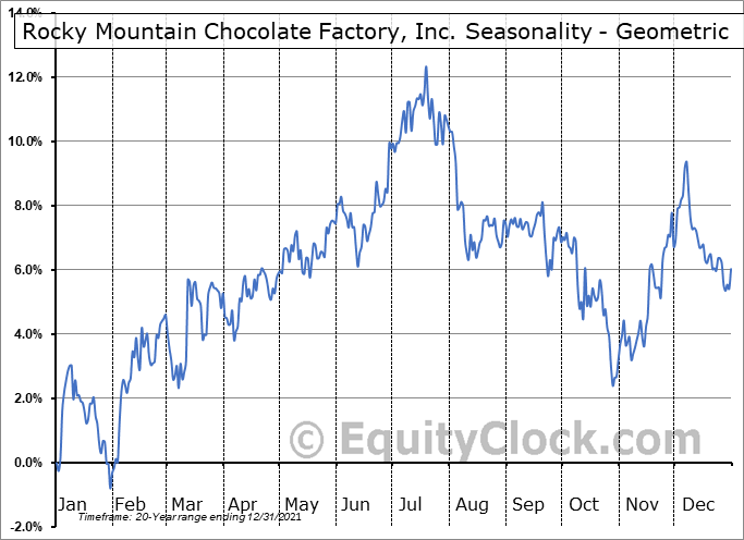 Rocky Mountain Chocolate Factory, Inc. (NASD:RMCF) Seasonality