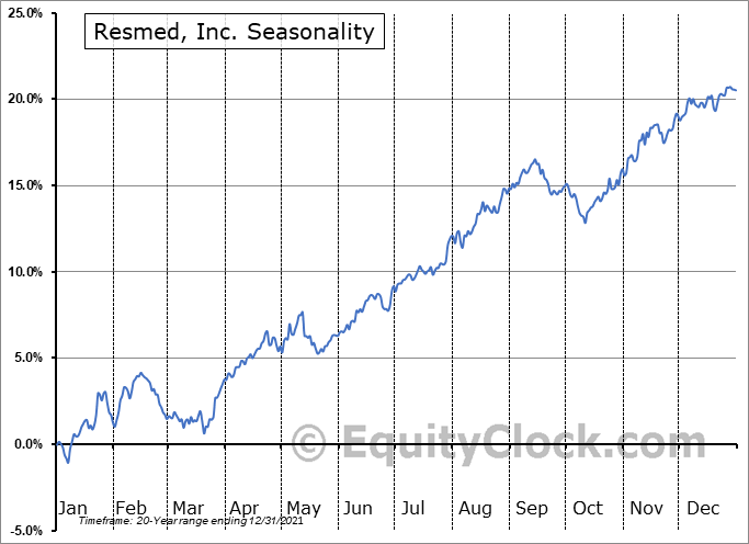 ResMed Inc. Seasonal Chart