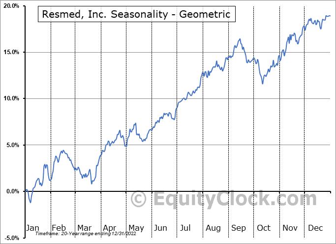 Resmed, Inc. (NYSE:RMD) Seasonality
