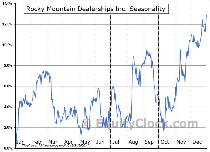 Rocky Mountain Dealerships Inc. (TSE:RME.TO) Seasonality