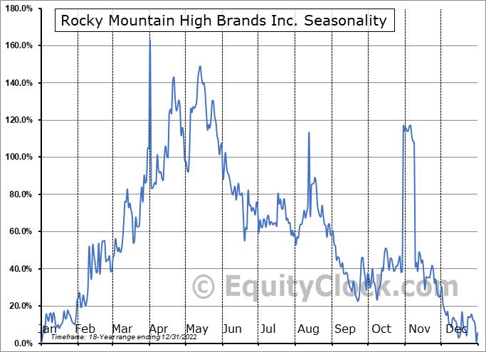 Rocky Mountain High Brands Inc. (OTCMKT:RMHB) Seasonality