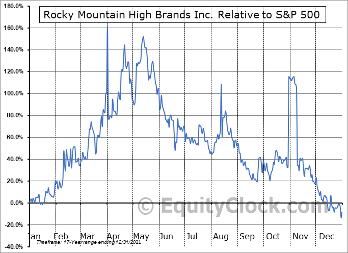 RMHB Relative to the S&P 500