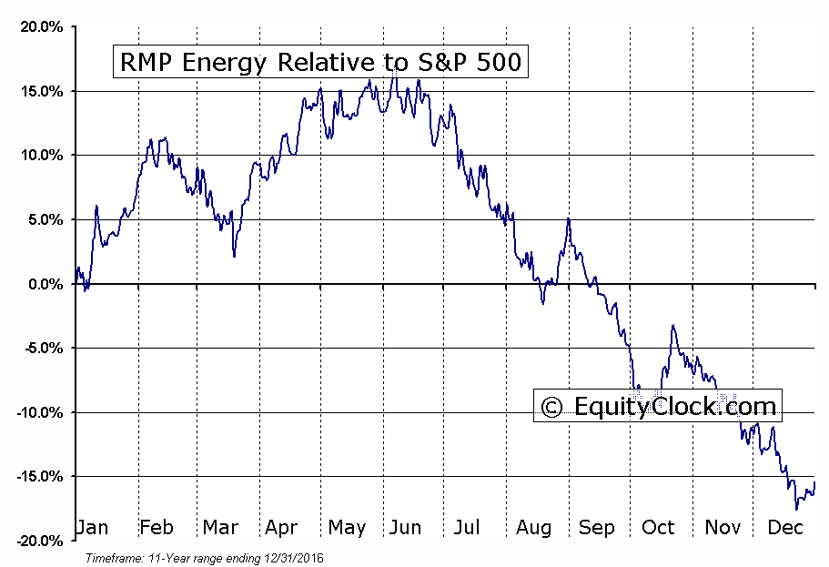RMP.TO Relative to the S&P 500