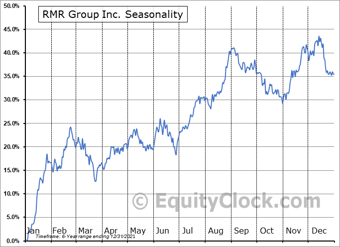 The RMR Group Inc. Seasonal Chart