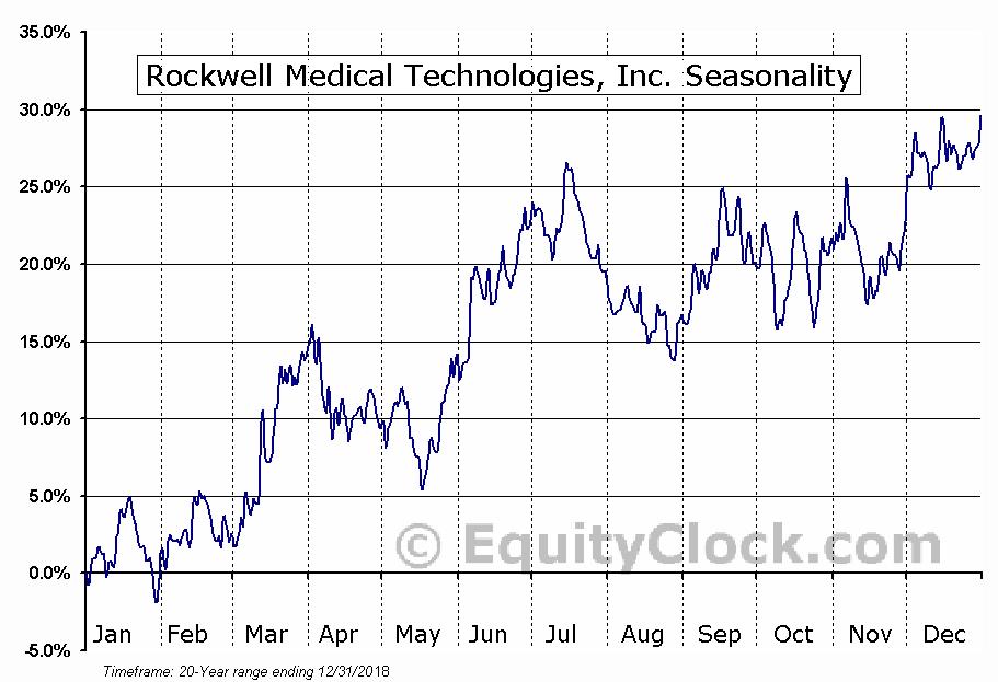 Rockwell Medical, Inc. (RMTI) Seasonal Chart
